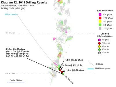 Rubicon Minerals Provides Encouraging Drill Results at Depth at the