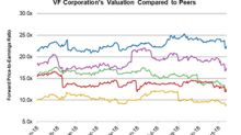 How VFC's Valuation Compares with Peers