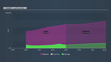 Rathbone Brothers Plc (LON:RAT): Is It A Smart Long Term Opportunity?