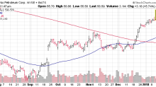3 Big Stock Charts This Afternoon: Anadarko Petroleum, Noble Energy and Exxon Mobil