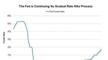 David Rubenstein Thinks Two More Rate Hikes Won't Hurt US Economy