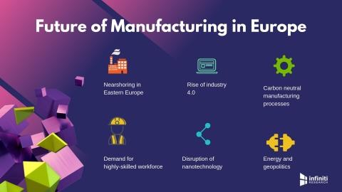 Future of European Manufacturing Industry | Read Infiniti's Latest Blog for More Insights on the Key Factors Driving Profitability and Growth