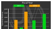 Global UAV Announces Q2 Revenue for 2018