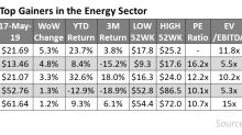 Midstream Stocks Outperformed the Energy Sector Last Week