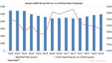 A Look at Oracle's Cash, Debt, and Cash Flows in Fiscal 2Q18