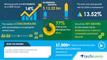 Global Semiconductor Silicon Wafer Market 2020-2024 | Emergence of Compact Consumer Electronic Devices to Boost Market Growth | Technavio