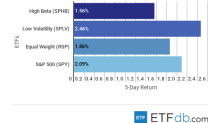 ETF Scorecard: November 9 Edition