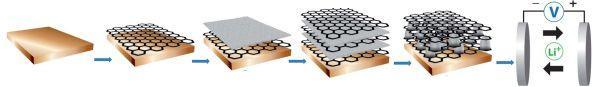 Researchers use graphene and tin sandwich to make better battery electrodes