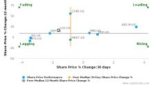 Coca-Cola European Partners Plc breached its 50 day moving average in a Bearish Manner : CCE-US : July 7, 2017