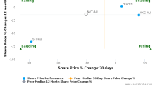 Navitas Ltd. breached its 50 day moving average in a Bearish Manner : NVT-AU : March 7, 2017