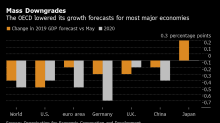 Global Economy Seen Sliding Toward Weakest Growth in Decade