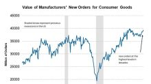 Consumer Goods and Materials Orders Reach a Multi-Decade High