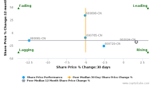 Suning Commerce Group Co. Ltd. breached its 50 day moving average in a Bearish Manner : 002024-CN : December 21, 2016
