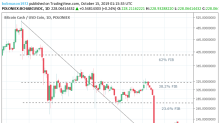 Bitcoin Cash – ABC, Litecoin and Ripple Daily Analysis – 15/10/19
