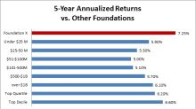 How A Small Foundation Trounced The Big Guys