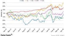 Analyzing Noble Energy's Recent Stock Performance