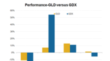 Why GLD and GDX Have Diverged This Year