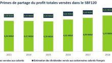 Plus de 5,2 milliards d'euros de primes versés aux salariés des groupes du SBF120