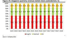 Chart of the Day: Check out the Singapore telcos' quarterly revenue market share