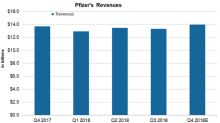 Analyzing Pfizer's Revenues in December