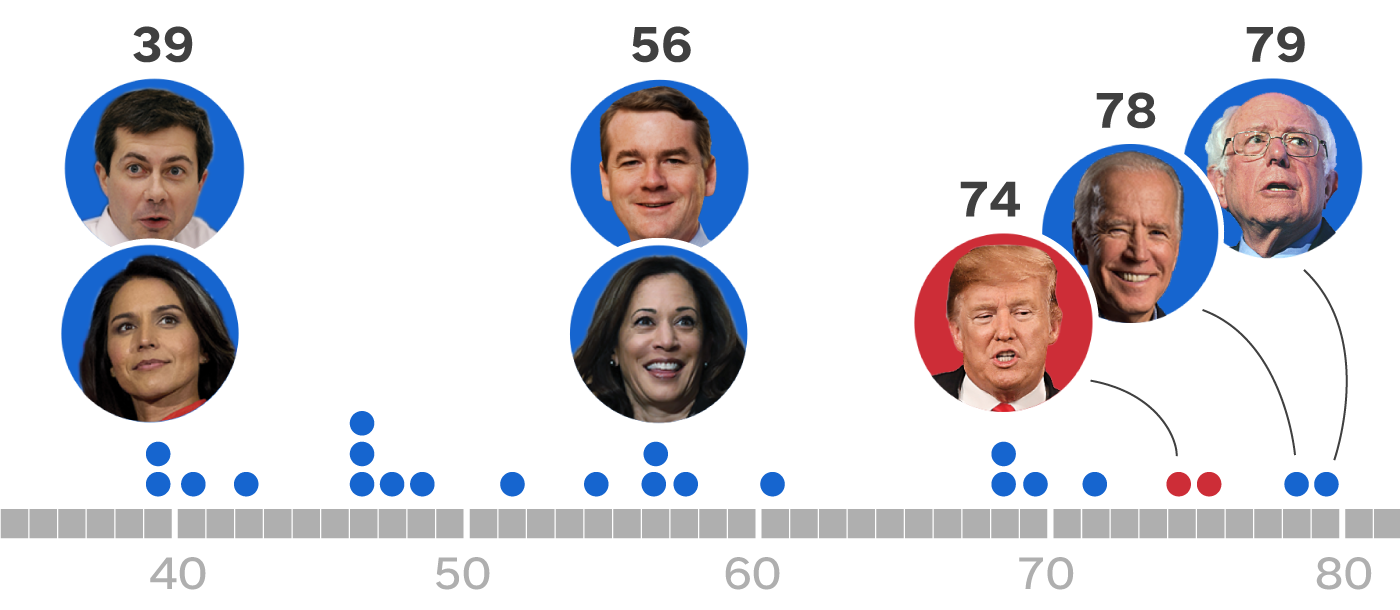 4 decades separate 2020's presidential candidates. Here's what that looks like.