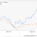 Coupa Software Stock Was Up 29% in May