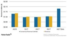 A Look at the Consumer Sector's Earnings