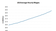 October US Wage Growth Was Highest since 2009: Markets React