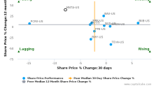 Momenta Pharmaceuticals, Inc. breached its 50 day moving average in a Bearish Manner : MNTA-US : July 28, 2017