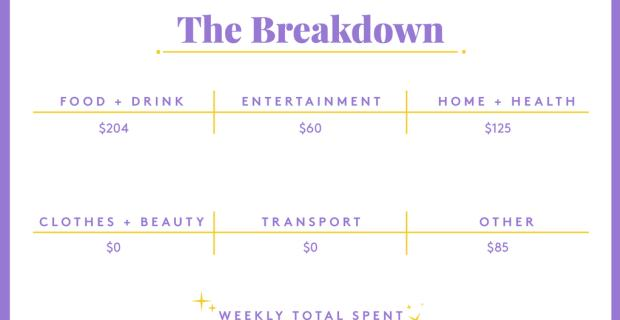 A Week In Seattle, WA, On A $139,000 Joint Income