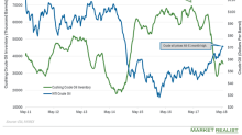 Cushing Inventories Fell for the Second Straight Week