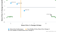 PW Medtech Group Ltd.: Strong price momentum but will it sustain?