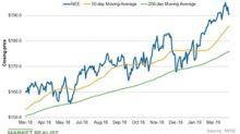 Analyzing Top Utility Stocks' Chart Indicators