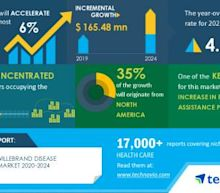 Analysis on Impact of COVID-19- Global Von Willebrand Disease Therapeutics Market 2020-2024 | Evolving Opportunities with Apotex Inc. and Baxter International Inc. | Technavio