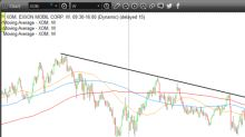 Trade of the Day: Exxon MobilStock Is Coiling for a Next Leg Higher
