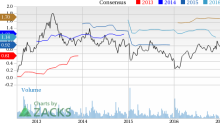 KB Home (KBH) Up 9.1% Since Earnings Report: Can It Continue?