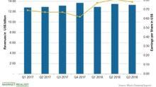 Pfizer Missed Analysts' Third-Quarter Revenue Estimates