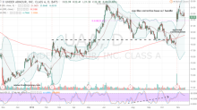 3 Bear-Busting Stocks to Buy, Including Tilray