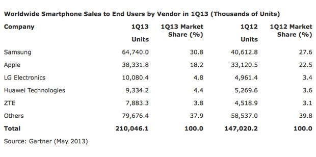 Gartner: Android and Samsung dominate the phone market in Q1