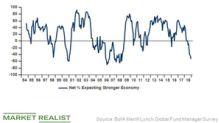 What Jeffrey Gundlach Thinks about 'Buy the Dip'
