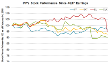 How IFF Stock Has Performed since 4Q17 Earnings