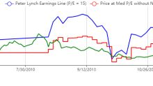 3 High Earnings Yield Stocks