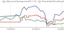 3 High Earnings Yield Stocks