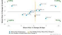 TreeHouse Foods, Inc. breached its 50 day moving average in a Bullish Manner : THS-US : October 30, 2017