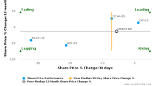 Embraer SA breached its 50 day moving average in a Bearish Manner : EMBR3-BR : June 27, 2017
