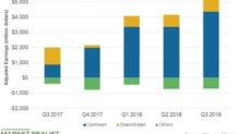 Stronger Upstream Earnings Helped Chevron's Q3 2018 Results