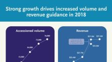 Invitae Reports 106% Annual Revenue Growth Driven by 95% Annual Growth in Volume in Third Quarter 2018
