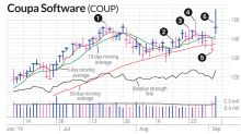 Coupa Stock Rebound From Moving Average Line Gave Early Entry