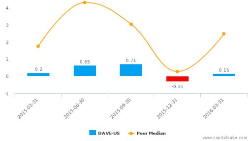 Famous Dave's of America, Inc. :DAVE-US: Earnings Analysis: Q1, 2016 By the Numbers