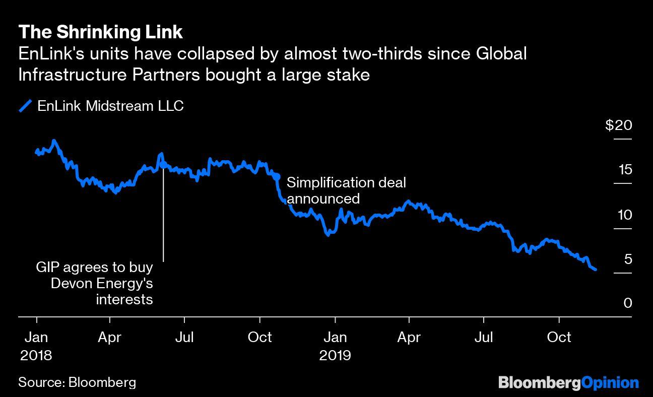 EnLink's 20% Yield Is Everything Wrong With America's Pipelines